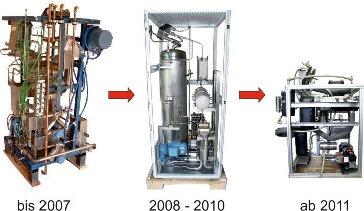 Entwicklungen der Absorptionskältemaschine bzw. -wärmepumpe.