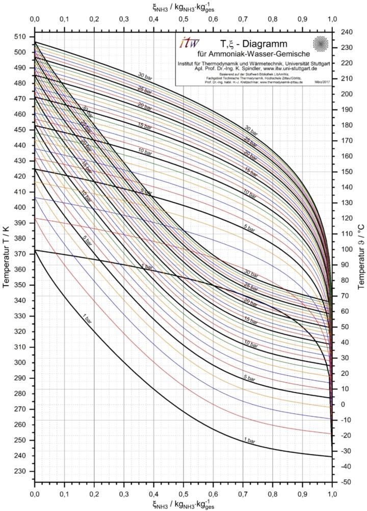 T,xi-Diagramm von Ammoniak-Wasser