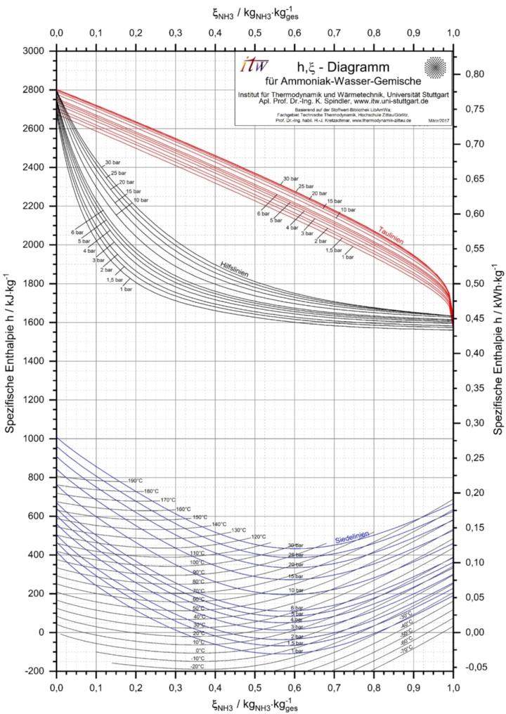 h,xi-Diagramm von Ammoniak-Wasser
