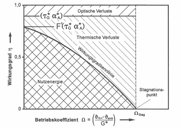 Wirkungsgradkennlinie eines Solarkollektors (c)